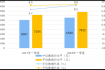 统计局:一季度居民收入同比实际增6.6% 消费支出增5.4%